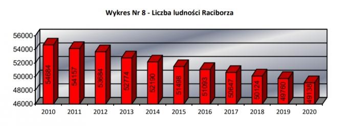 ludnosc25082021