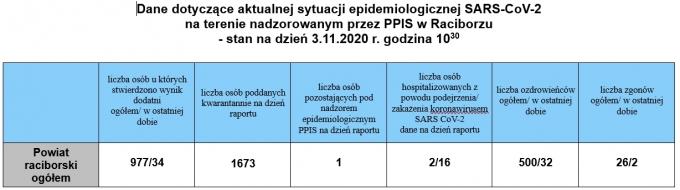 powiat03112020