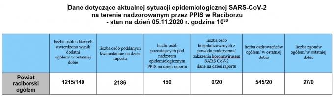 powiat051120202