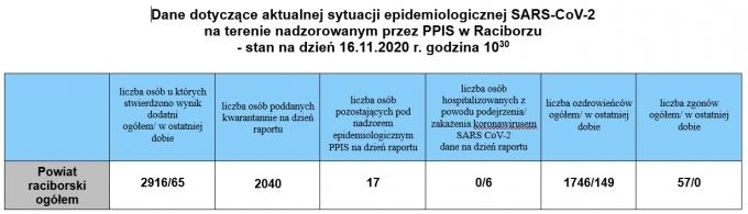 powiat16112020