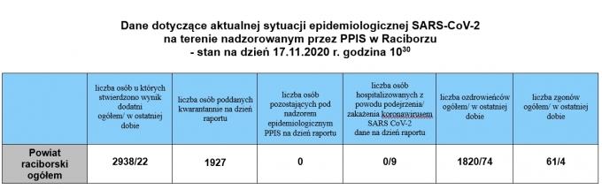 powiat17112020