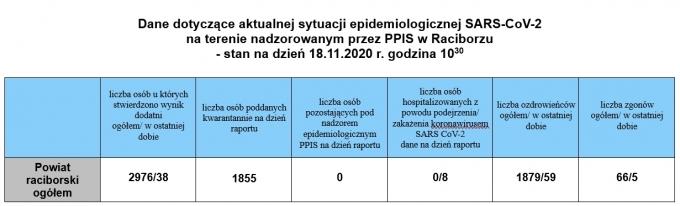 powiat18.11.2020