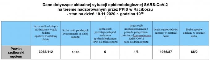 powiat19112020