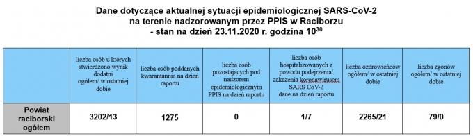 powiat231120202