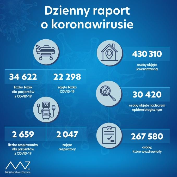 raport13112020
