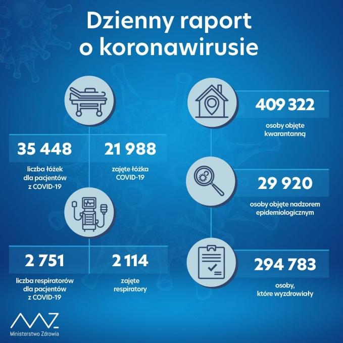 raport15112020