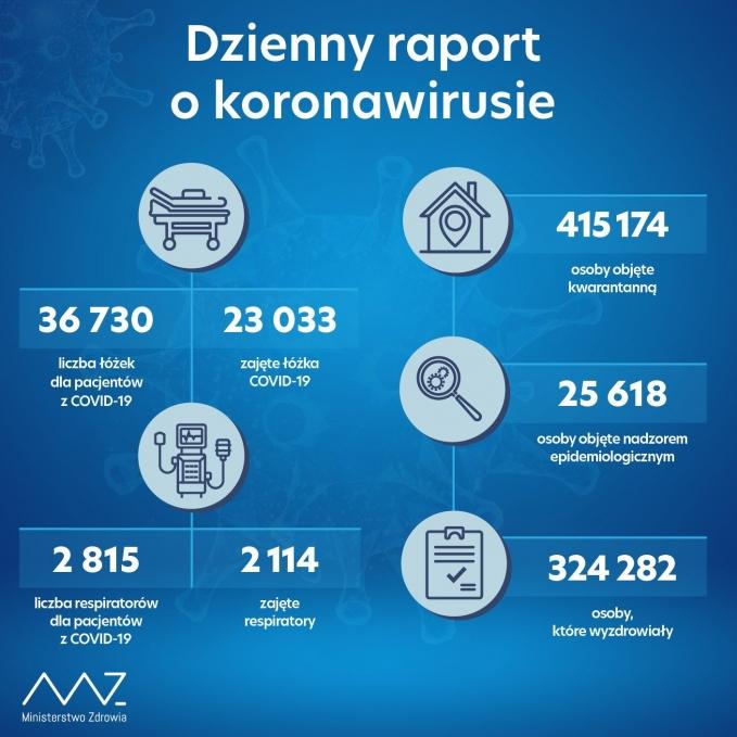 raport17112020