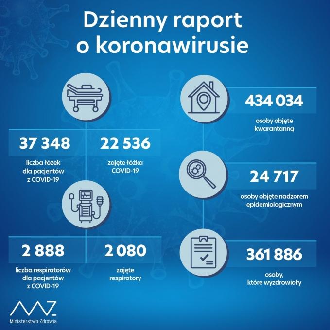 raport19112020