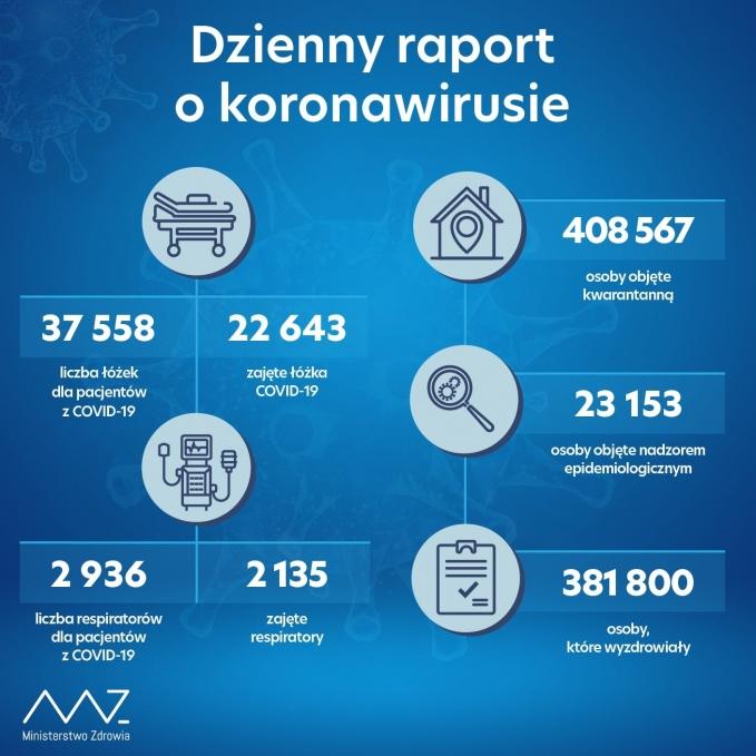 raport20112020