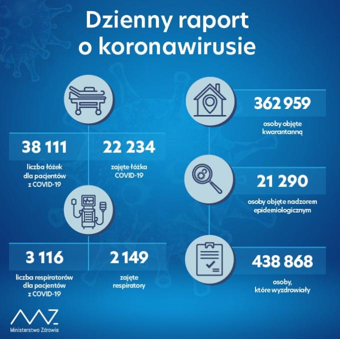 raport23112020