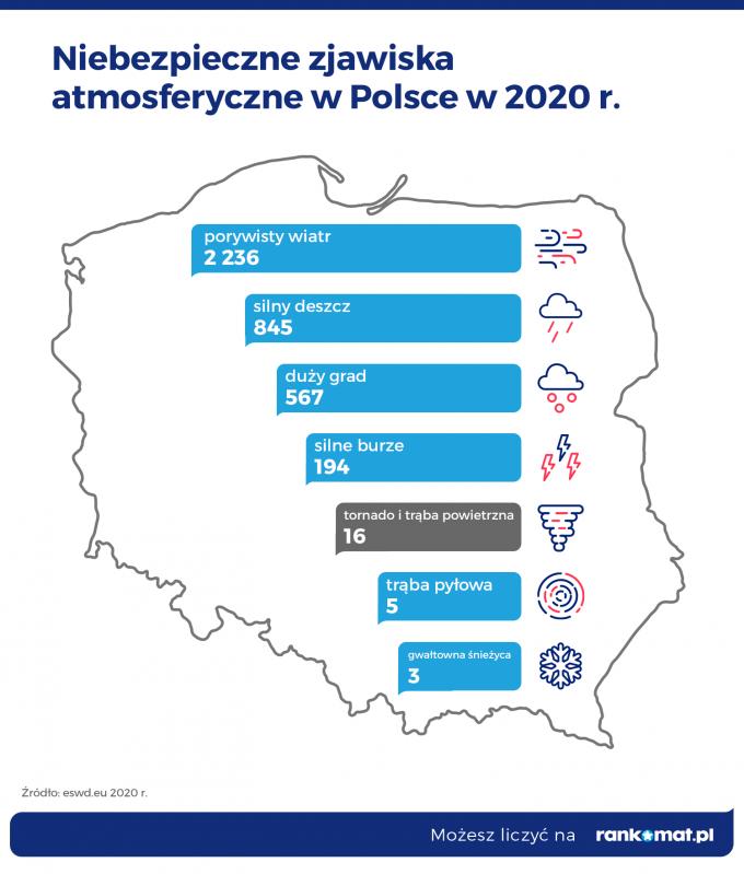 niebezpieczne_zjawiska_atmosferyczne_w_polsce_w_2020_r_2